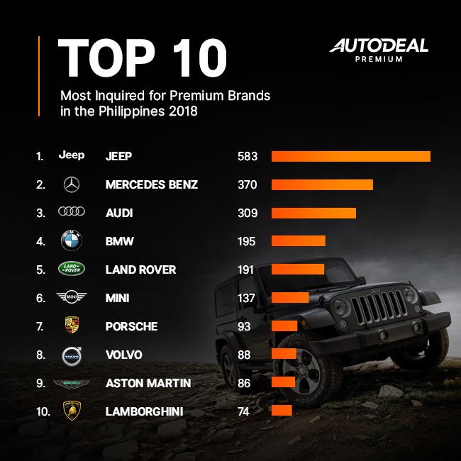 10 Most popular Premium Brands in the Philippines in 2018