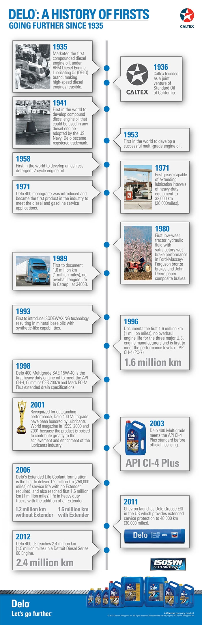 Chevron's infographic on Delo's rich 80-year history | Autodeal