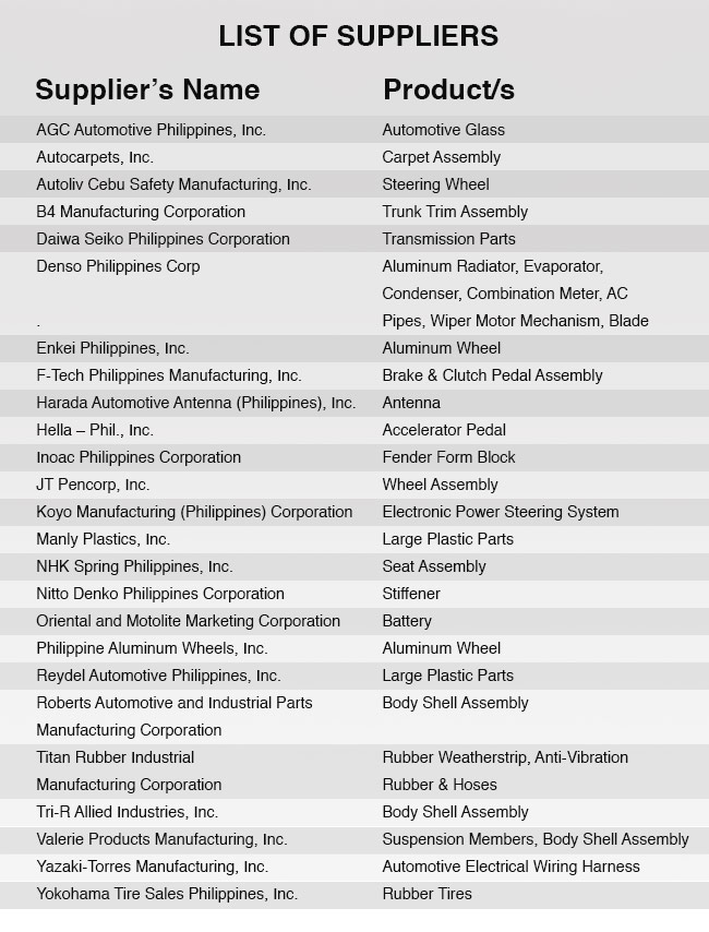 Mitsubishi Ph Names 25 Partner Suppliers For Cars Program Autodeal