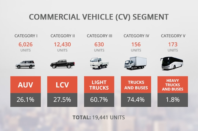 Campi Reports 27 8 Growth In Ph Auto Sales Last January