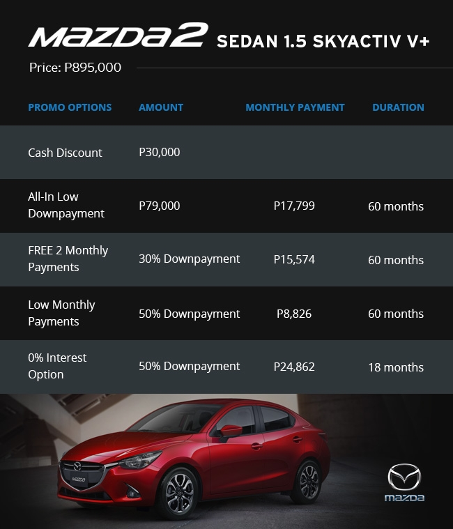 Mazda interest rates