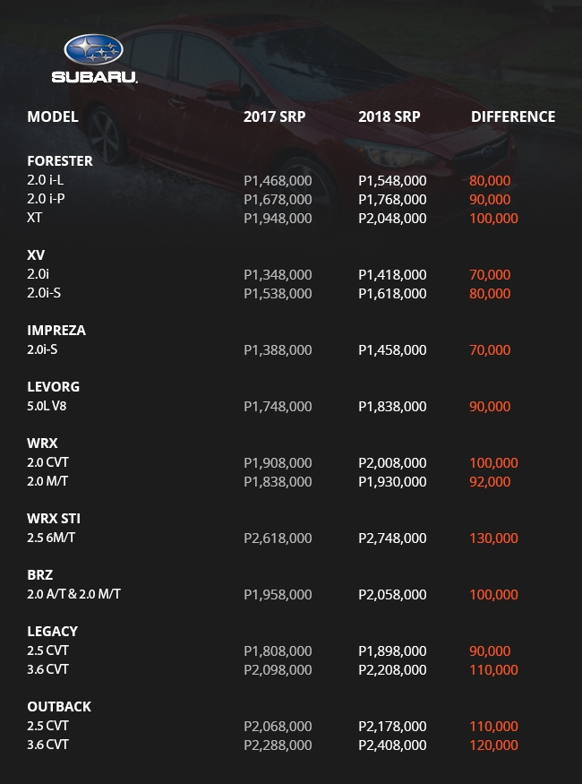 Subaru Price List