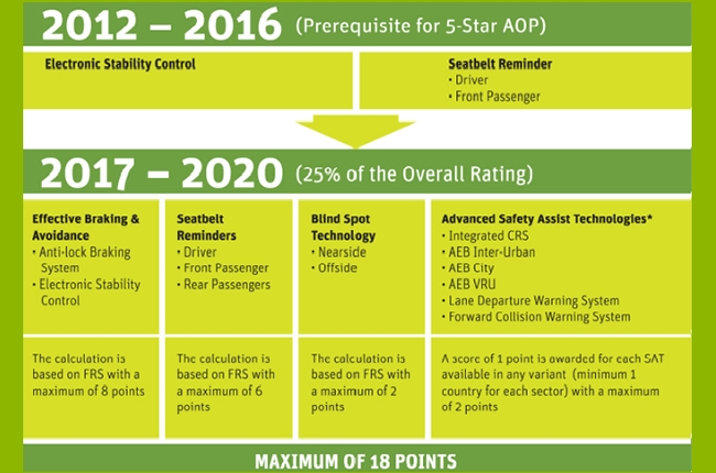 ASEAN NCAP rating