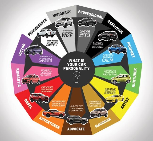 Chevrolet Color Wheel