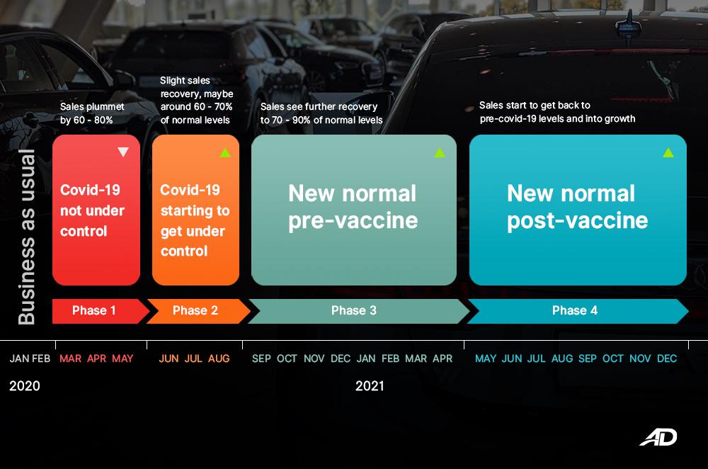 Covid-19 Car Dealer Strategy timeline