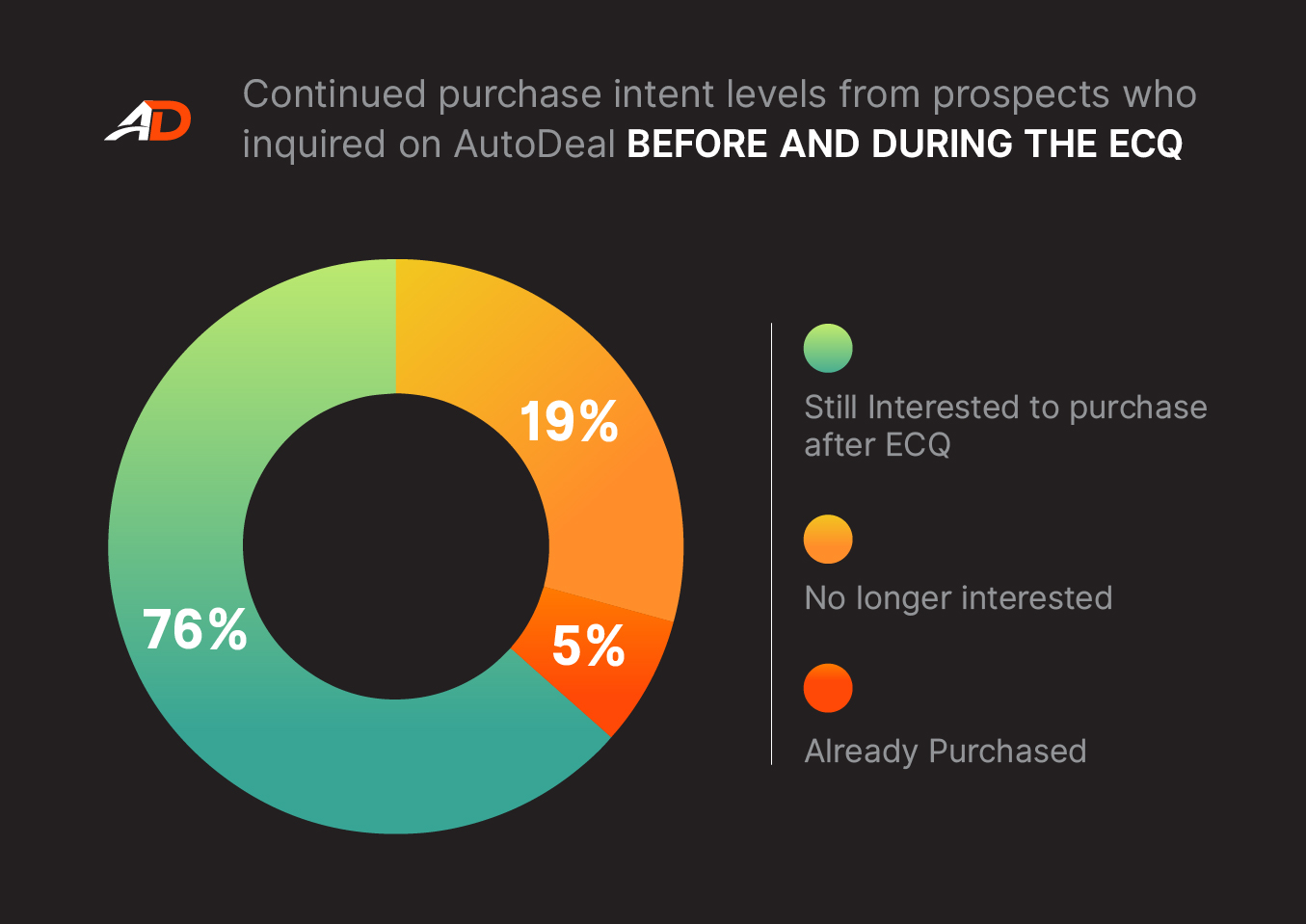 How many consumers are still interested in purchasing after ECQ