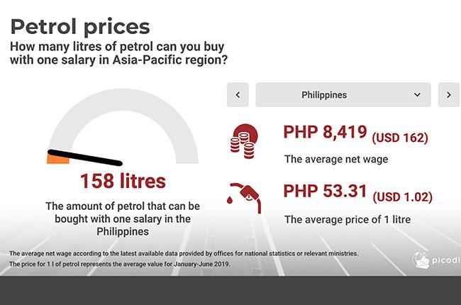 Picodi Philippine Fuel Prices