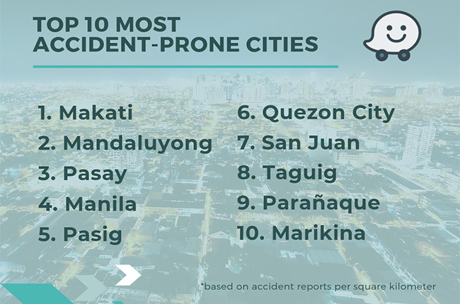 Top 10 Accident Prone Cities
