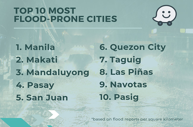 Top 10 Flood Prone Cities