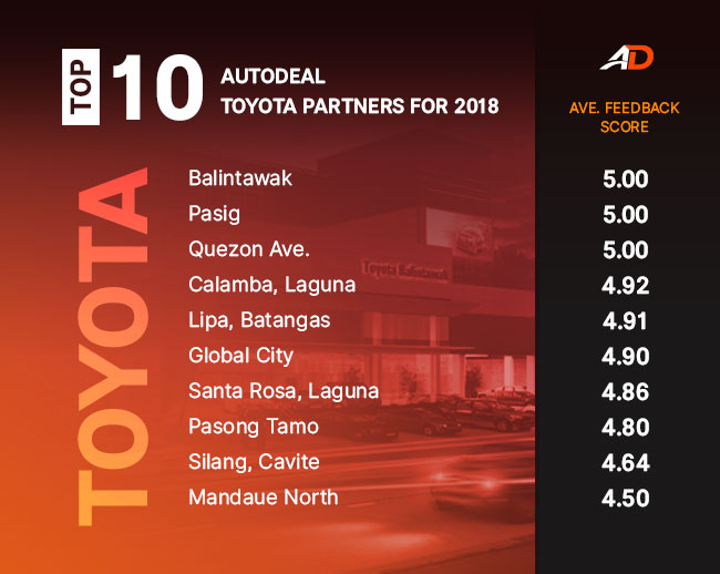 top 10 toyota autodeal partners
