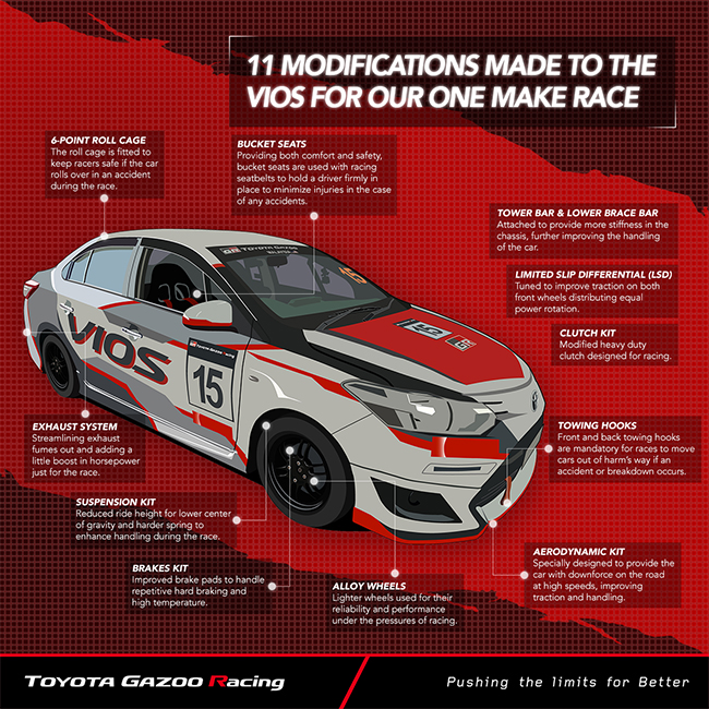 Vios Cup Car Infographic