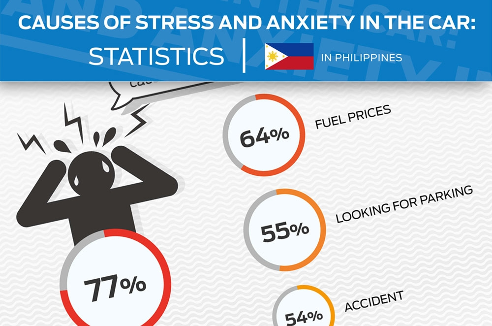 Ford's study reveals Top 9 causes of stress when driving in the Philippines