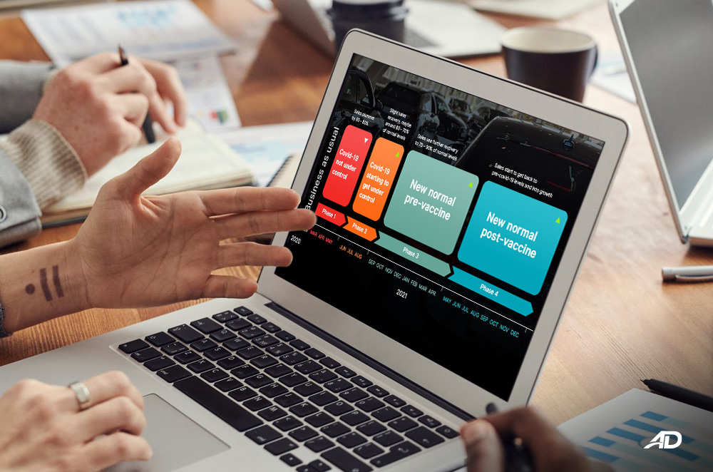 4 Key Phases that Car Dealers Need to Navigate During & Post Covid-19