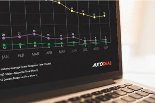 Sales Conversion Response Time